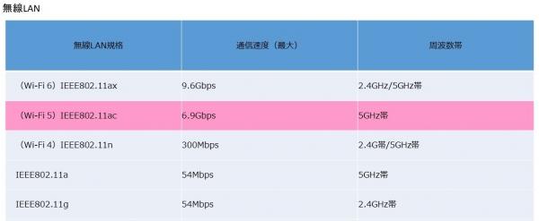 無線LANの規格 暗号化の進化