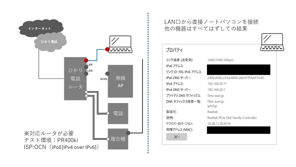 R400kiとISP:OCN(IPoE(IPv4 over IPv6)) v6実験
