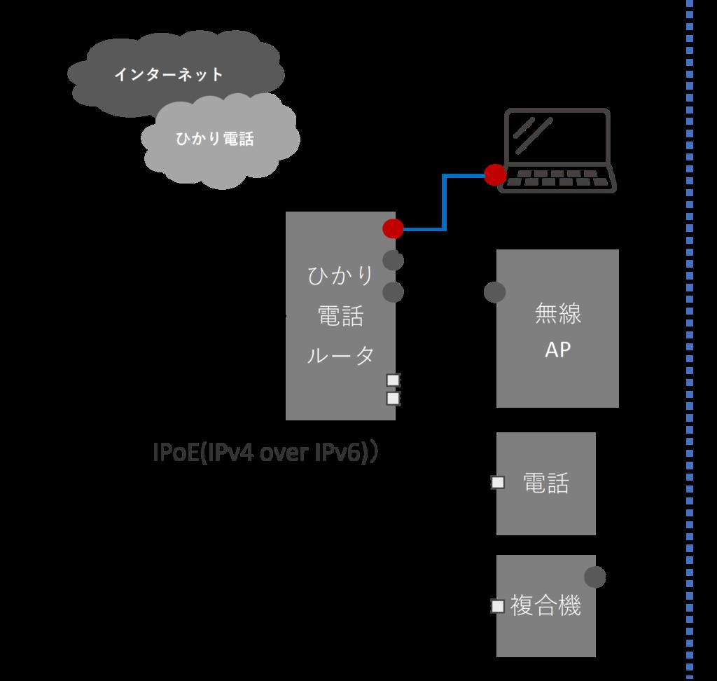 IPv6の接続をPR400kiで試してみる