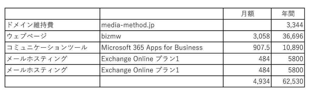 ランニング Microsoft365&Microsoft Exchange Online
