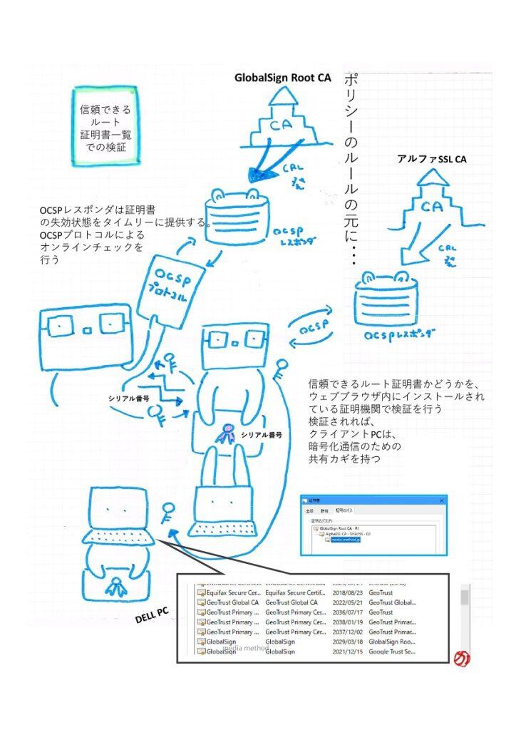OCSPレスポンダは証明書の失効状態をタイムリーに提供する OCSPぷろとこるによるオンラインチェックを行う